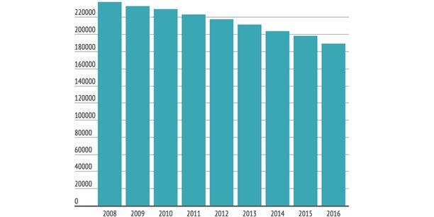 La Fédération bancaire européenne (EBF) a dévoilé toute une série de chiffres sur le secteur : il y a 189.000 agences à fin 2016 dans les 28 pays de l'Union, en repli constant depuis 2008.