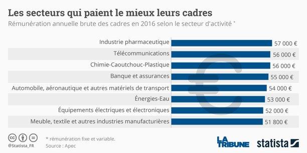 48 000 Euros Le Salaire Brut Median Annuel Des Cadres En 2016