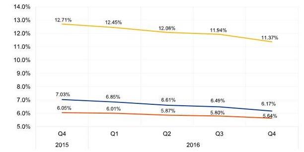 L'évolution du ratio de créances douteuses des banques européennes : en bleu le ratio total, en jaune celui portant sur les prêts aux entreprises, en orange celui sur les prêts aux ménages.