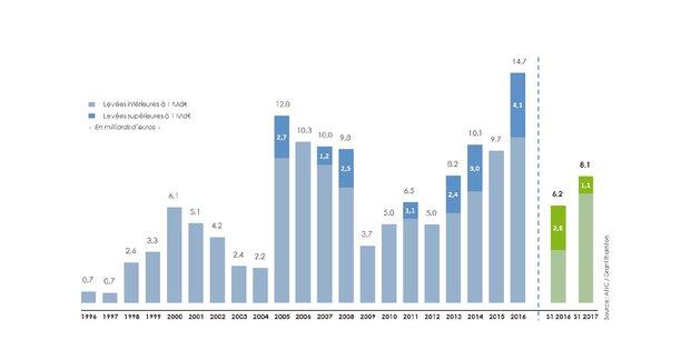 Les montants levés au premier semestre par les fonds de private equity français ont augmenté de 30% pour atteindre 8,1 milliards d'euros. On devrait battre un nouveau record sur l'ensemble de l'année.