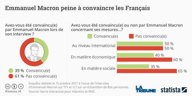 En matière économique, le chef de l'Etat a été jugé favorablement par 40% des sondés, et sur les sujets internationaux, la moitié des personnes interrogées s'estiment convaincues.