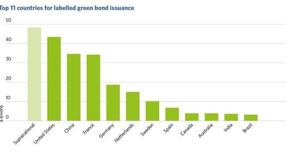 La France talonne les Etats-Unis et la Chine en matière d'émissions d'obligations vertes, loin devant l'Allemagne et les Pays-Bas, selon les données rassemblées par Climate Bonds Initiative et HSBC. Il s'agit ici du total des green bonds émis à date en septembre 2017, en milliards de dollars.