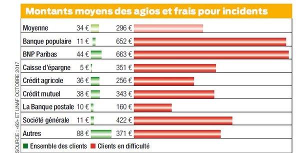 Les personnes en difficulté financière, victimes de frais bancaires disproportionnés