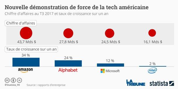 Google a été porté par ses revenus publicitaires, quand Amazon et Microsoft ont bénéficié d'une forte demande pour les services de cloud.