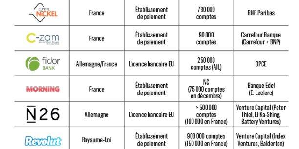 Les principales néobanques en France : nom, origine, statut, nombre d'utilisateurs, actionnaire.