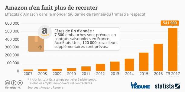 En 2016, mille postes temporaires ont en effet été transformés en CDI dans les centres de distribution français d'Amazon.