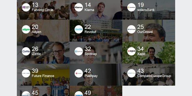 Il y a 16 entreprises européennes dans les 50 Fintech de premier plan dans le monde, dont une française, Lendix, et 41 dans le Top 100.