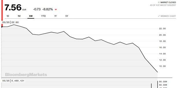 Aujourd'hui, la capitalisation boursière du groupe de Patrick Drahi ne s'élève plus qu'à 10,2 milliards d'euros.