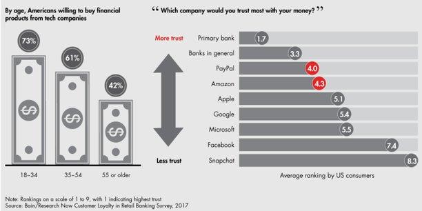 Selon l'étude de Bain & Co, 73% des Américains de 18 à 34 ans sont prêts à souscrire un service financier auprès d'une entreprise technologique. A la question à qui feriez-vous le plus confiance pour votre argent, PayPal et Amazon talonnent les banques traditionnelles dans les réponses. Snapchat et Facebook sont loin derrière.