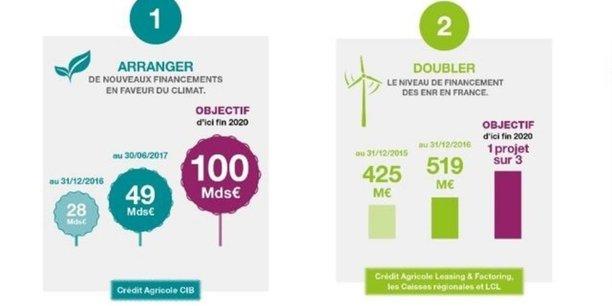 Les deux premiers engagements pris par le Crédit Agricole : accentuer ses financements en faveur du climat, notamment en arrangeant l'émission de 100 milliards d'euros d'obligations vertes d'ici à 2020, et doubler ceux des énergies renouvelables en France.