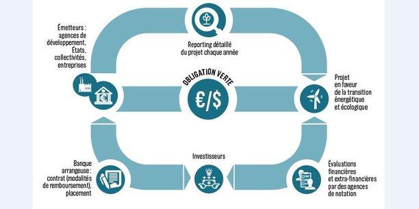 Une obligation verte ressemble à un emprunt obligataire classique, à la différence que l'émetteur (un Etat, une collectivité, une entreprise) prend des engagements sur l'usage des fonds levés et sur la publication d'un rapport chaque année.