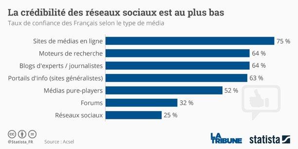 Près de neuf Français sur dix (86%) estiment cependant qu'Internet leur permet d'avoir accès à une diversité de points de vue.