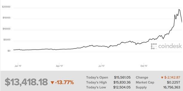 Le cours du bitcoin depuis un an : il a démarré l'année 2017 juste en dessous de 1.000 dollars pour flamber à près de 20.000 mi décembre. En quelques jours il a perdu 30% de sa valeur. Sa capitalisation avoisine les 225 milliards de dollars.