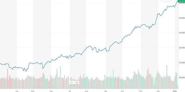 L'envolée quasi ininterrompue depuis un an de l'indice des vedettes de la Bourse de New York, le Dow Jones, qui comprend notamment Apple, Boeing, Exxon Mobil, McDo, Microsoft et JP Morgan.
