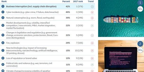 Au troisième rang en 2017, le risque cyber est désormais numéro deux pour les entreprises dans le monde, juste derrière l'interruption d'activité mais loin devant les catastrophes naturelles ou les changements de marché tels que l'irruption de nouveaux entrants.