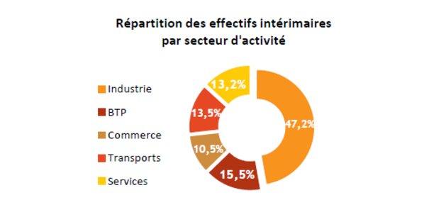 Près de la moitié des effectifs intérimaires en Nouvelle-Aquitaine fin 2017 étaient dans le secteur industriel.