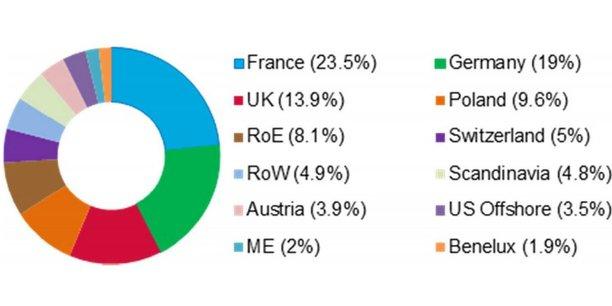 Les investisseurs français sont ceux qui ont le plus souscrit à la nouvelle émission d'obligations vertes de l'Etat polonais, d'un montant total d'un milliard d'euros.