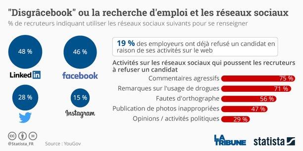 """Résultat de recherche d'images pour """"mauvais profil réseaux sociaux"""""""