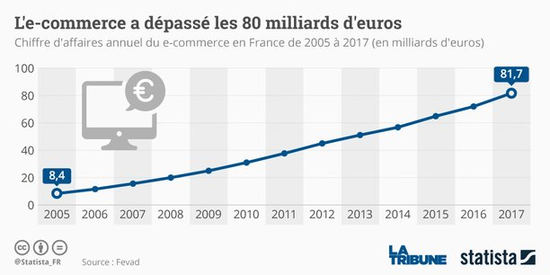 E-commerce : la France vise les 100 milliards d'euros de chiffre d ...
