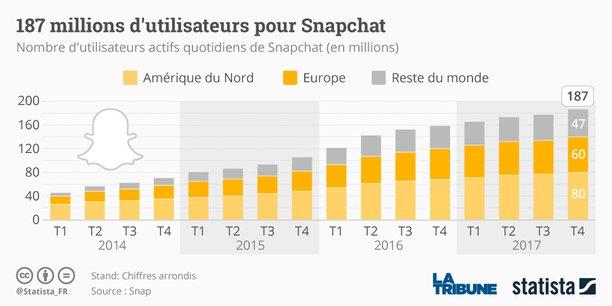 Snapchat, la messagerie instantanée développée par la firme Snap Inc, termine l'année 2017 avec un chiffre d'affaires de 286 millions de dollars.