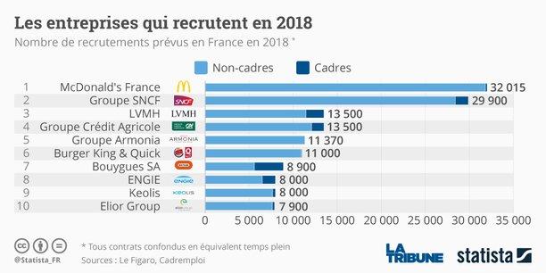 Selon les prévisions de cette étude publiée lundi, McDonald's France arrive premier de cette enquête, avec plus de 32.000 embauches prévues sur l'année. Le podium est complété par le Groupe SNCF et LVMH qui comptent recruter respectivement 29.900 et 13.500 personnes.
