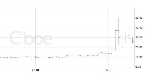 L'indice VIX mesurant la volatilité des marchés a flambé ces dernières semaines.