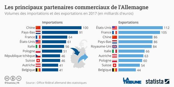 L'Office fédéral de la statistique a indiqué que les exportations avaient augmenté de 2,7% sur le dernier trimestre 2017 et que les importations avaient progressé de 2,0%, ce qui a permis au commerce net de contribuer à hauteur de 0,5 point de pourcentage à la croissance.