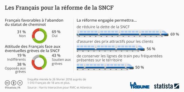 676f44a7083 SNCF  les Français plébiscitent la fin du statut de cheminot (sondage)