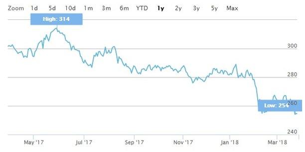 L'indice Stoxx Europe 600 Telecommunications, qui rassemble les principaux opérateurs européens (dont Orange, Altice, BT, Deutsche Telekom, Vodafone, Telefonica ou Telecom Italia) a chuté de 15,56% depuis un an.