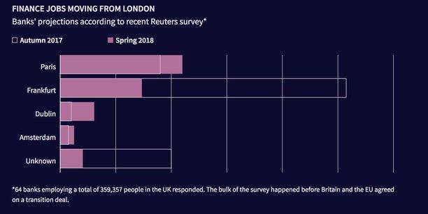 Plusieurs banques ont revu leurs prévisions de délocalisations à la baisse par rapport à l'automne dernier : près de 5.000 postes pourraient être délocalisés de Londres en raison du Brexit, contre 10.000 envisagés il y a quelques mois.