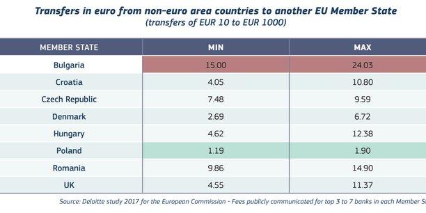 Frais pratiqués sur un virement depuis un pays non-membre de la zone euro vers un autre pays de l'Union européenne, pour un virement de 10 à 1.000 euros, selon les chiffres relevés en 2017 par Deloitte auprès des trois des plus grandes banques de chaque Etat membre.