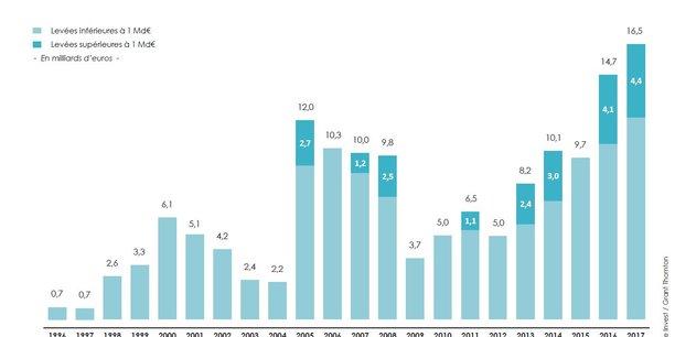 Les capitaux levés par les acteurs français de l'investissement dans le non-coté (capital-innovation, développement ou transmission) ont atteint un nouveau record l'an dernier, à 16,5 milliards d'euros. Les levées de plus d'un milliard sont de plus en plus courantes, montrant la maturité de l'écosystème.