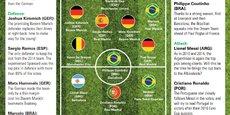 L'équipe idéale pour la Coupe du monde 2018 selon les clients de Goldman Sachs