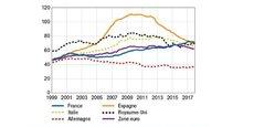 La France est le grand pays européen présentant le plus haut ratio d'endettement des sociétés non financières, à près de 72% du PIB contre 62% pour la moyenne de la zone euro en 2017.