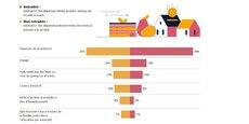 Les non retraités estiment qu'ils consacreront 34% de leur retraite annuelle aux dépenses de subsistance, devant les voyages (14%), alors qu'en réalité près de la moitié des revenus des retraités (49%) est allouée à ce budget (13% pour les voyages, 10% pour les soins, 9% pour les loisirs).