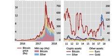 Capitalisation du Bitcoin (en rose) de l'Ether (en bleu) en milliards de dollars et cours du Bitcoin en rouge (graphique de gauche). Volatilité comparée en % des cours du Bitcoin (en rouge), de l'Ether (en bleu), de l'euro (en jaune), de l'or (en violet) et du S&P500 (en vert).