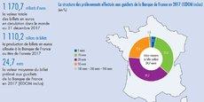 En France, 39% des coupures mises à disposition du public par les distributeurs automatiques de billets (DAB) seraient des coupures de 20 euros, 36% des coupures de 10 euros et 24% des coupures de 50 euros.
