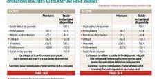 Le nouveau système de tarification pratiqué aux Caisses d'Epargne et Banques Populaires (BPCE) peut revenir à doubler les frais d'incidents dans une journée, selon l'enquête du magazine et de l'Unaf.