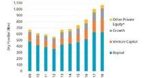 La poudre sèche, l'argent disponible chez les fonds d'investissement (capital-risque inclus, en orange) a atteint un record de 1.070 milliards de dollars à fin juin, selon le cabinet spécialisé Preqin.