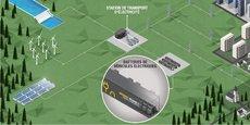 Ce stockage stationnaire est conçu à partir de batteries de voitures électriques qui seront assemblées dans des conteneurs.