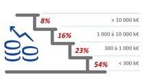 Plus de la moitié des jeunes pousses françaises de la finance enregistrent moins de 300.000 euros de revenus annuels, selon l'étude du cabinet Exton Consulting.