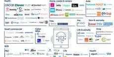 Panorama des nouveaux entrants dans l'assurance (Insurtech) aux Etats-Unis. Santé, habitation, auto, entreprises, animaux domestiques, etc : tous les segments sont attaqués par ces acteurs 100% numériques.