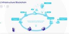 La plateforme LiquidShare simplifie le circuit du règlement-livraison des achats d'actions de PME cotées, en utilisant des smart contracts sur la Blockchain.