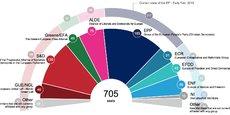 Projection en sièges des intentions de vote dans l'UE27.