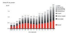 Les fonds de buy-out (rachat par endettement ou LBO) à eux seuls disposent de près de 700 milliards de dollars de capitaux non investis.