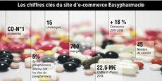 Les chiffres clés d'Easypharmacie, qui s'est positionnée d'emblée comme un site d'e-commercesur le Net.