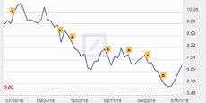 L'action Deutsche Bank a perdu 24% de sa valeur en un an mais s'est redressée depuis son plus bas historique inscrit début juin.