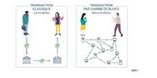 La Blockchain comment ça marche ? Un schéma explicatif de la technologie de chaîne de blocs, née il y a dix ans avec le Bitcoin.