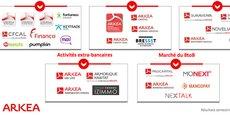 Les différentes filiales et activités de Crédit Mutuel Arkéa.