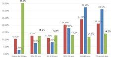 Répartition des victimes d'arnaques financières par âge, selon une enquête réalisée par l'AMF. Les plus de 60 ans représentent 63% des sommes perdues (contre 26% de la population).